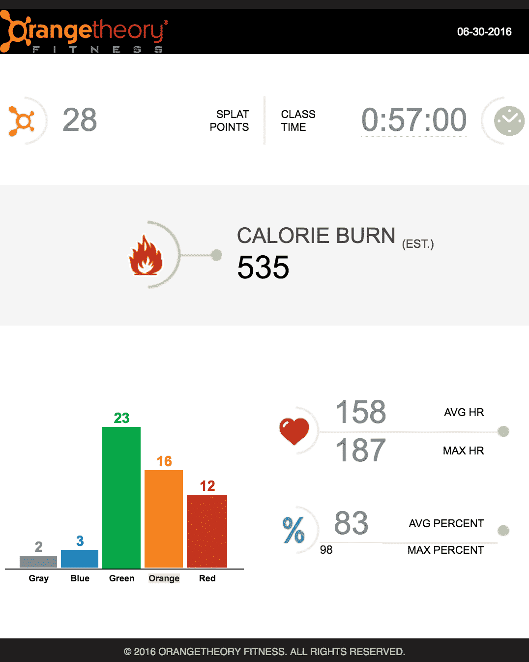 OrangeTheory Fitness is an interval-based workout that uses heart rate monitors to see how hard you're pushing yourself (based on each individual's fitness level) and includes three different areas: treadmill, rowing and weight room.